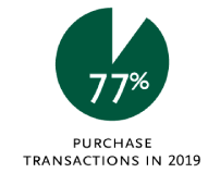 89% purchase transactions in 2018